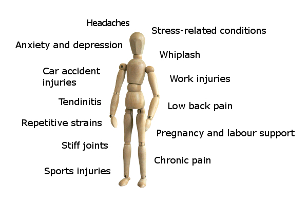 Examples of aches and pains that massage therapy can treat